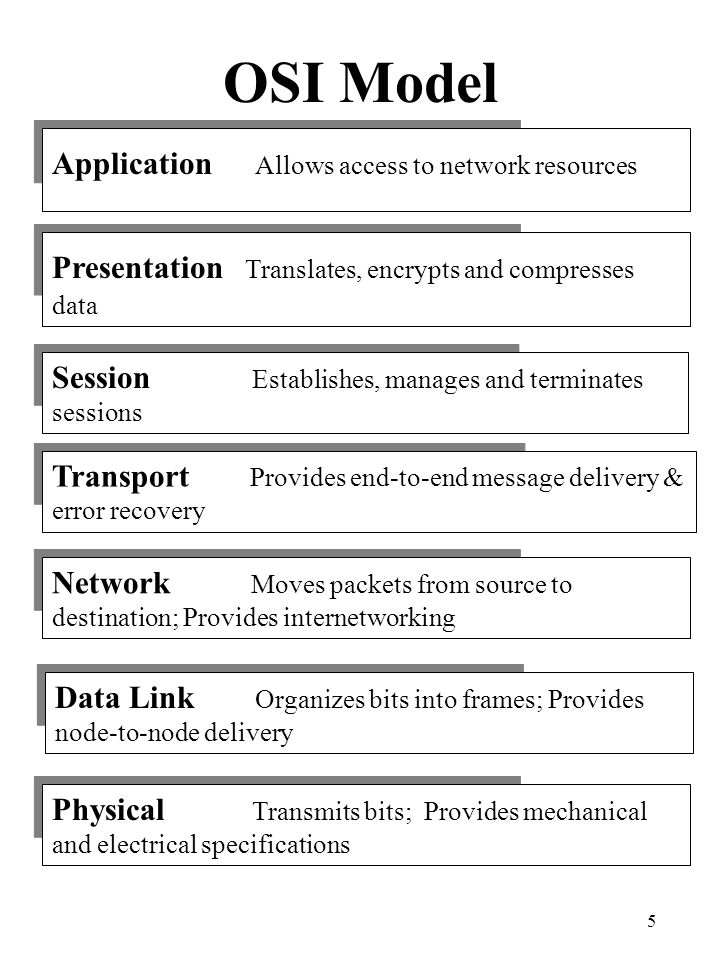 OSI Model Application Allows access to network resources