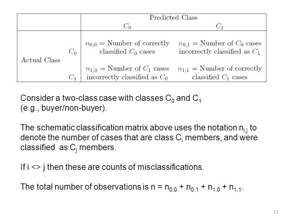 Consider a two-class case with classes C0 and C1