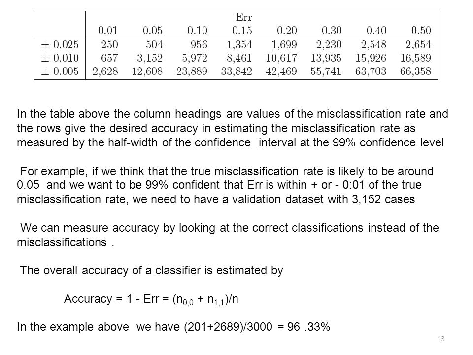 In the table above the column headings are values of the misclassification rate and the rows give the desired accuracy in estimating the misclassification rate as measured by the half-width of the confidence interval at the 99% confidence level