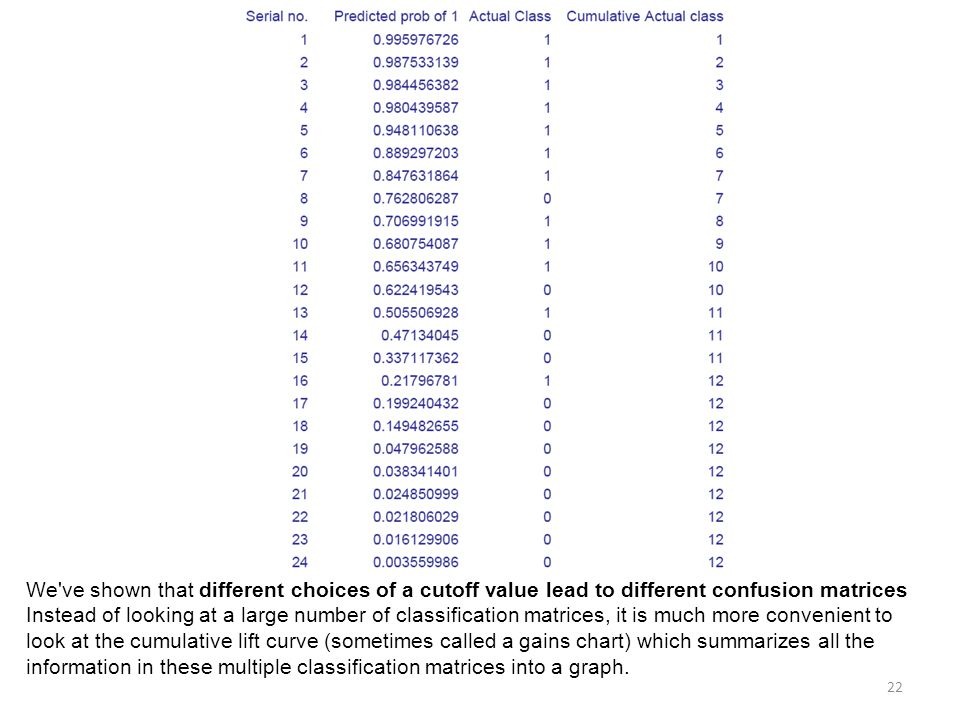 We ve shown that different choices of a cutoff value lead to different confusion matrices