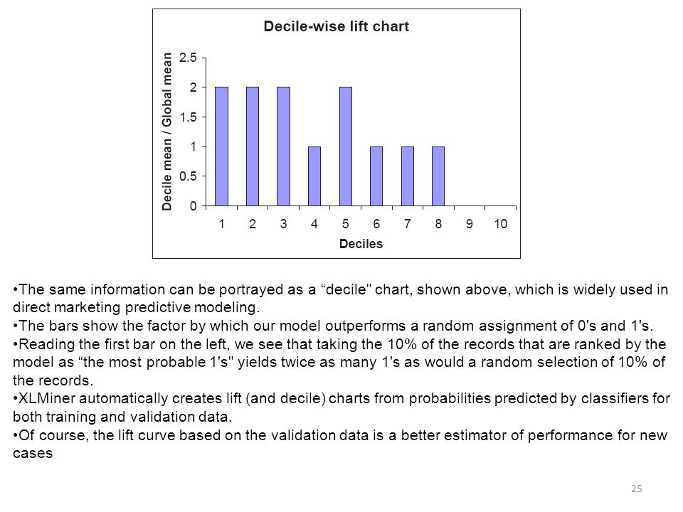 The same information can be portrayed as a decile chart, shown above, which is widely used in direct marketing predictive modeling.