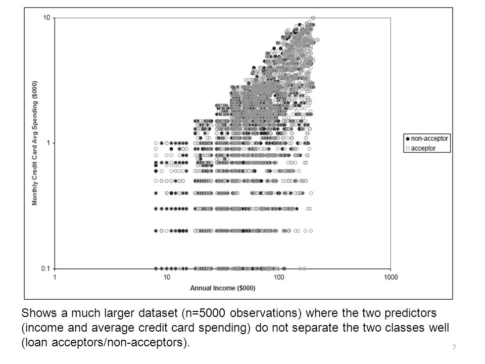 Shows a much larger dataset (n=5000 observations) where the two predictors (income and average credit card spending) do not separate the two classes well (loan acceptors/non-acceptors).