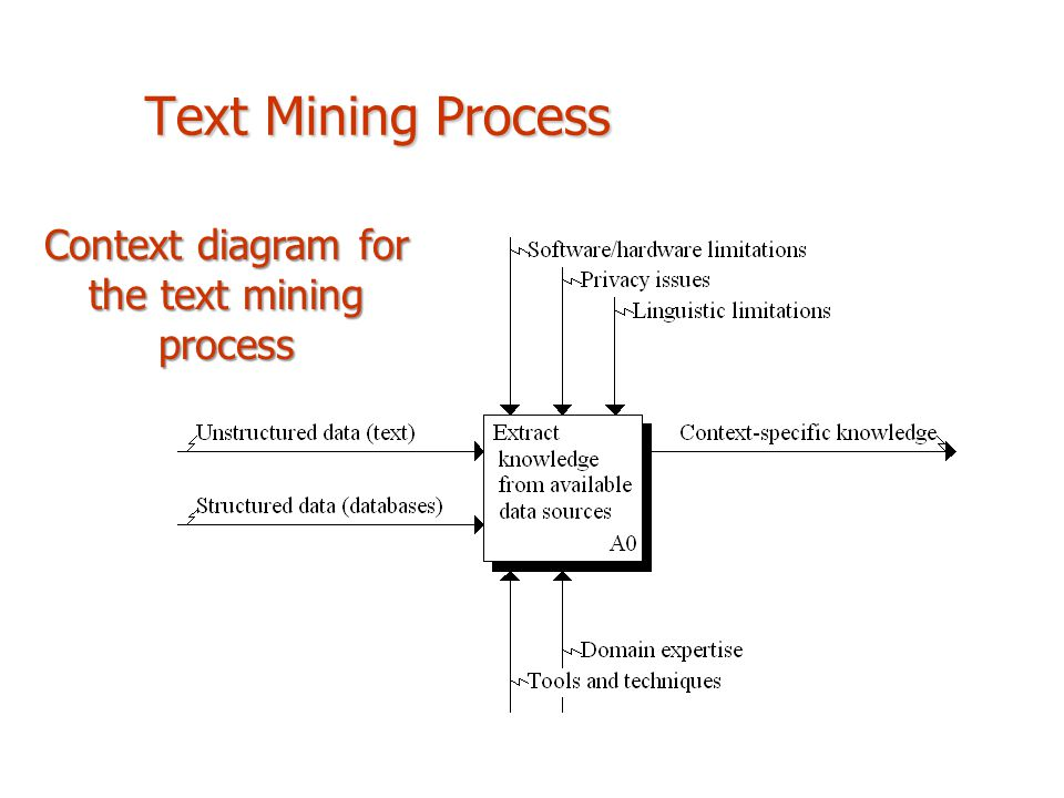 Context diagram for the text mining process