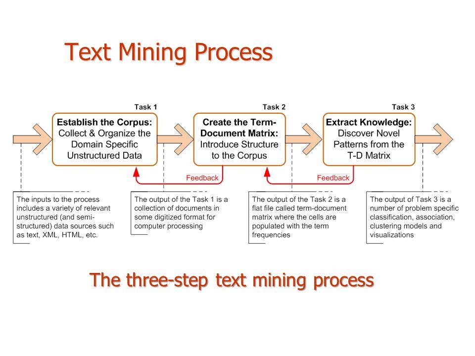 The three-step text mining process