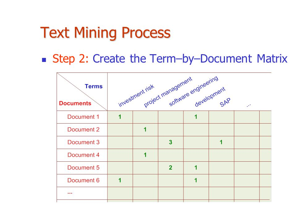 Text Mining Process Step 2: Create the Term–by–Document Matrix