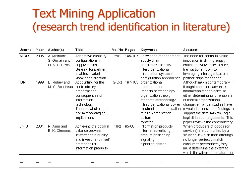 Text Mining Application (research trend identification in literature)