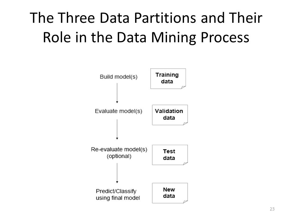 The Three Data Partitions and Their Role in the Data Mining Process