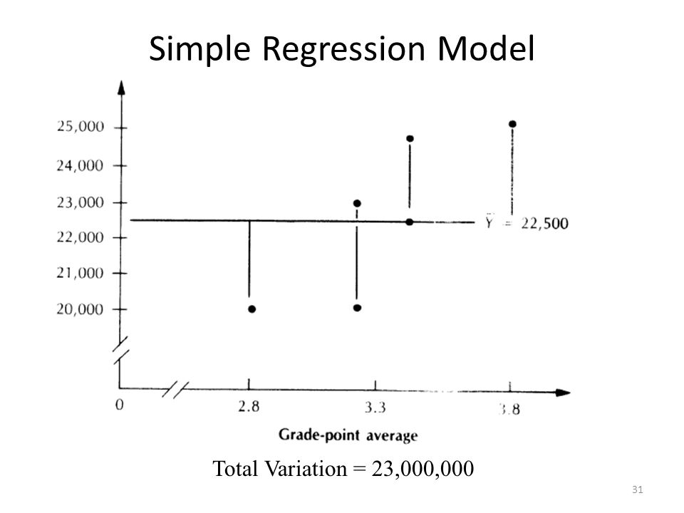 Simple Regression Model