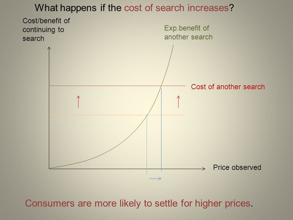 What happens if the cost of search increases