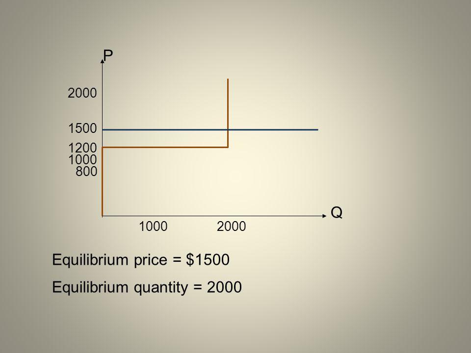 Equilibrium quantity = 2000