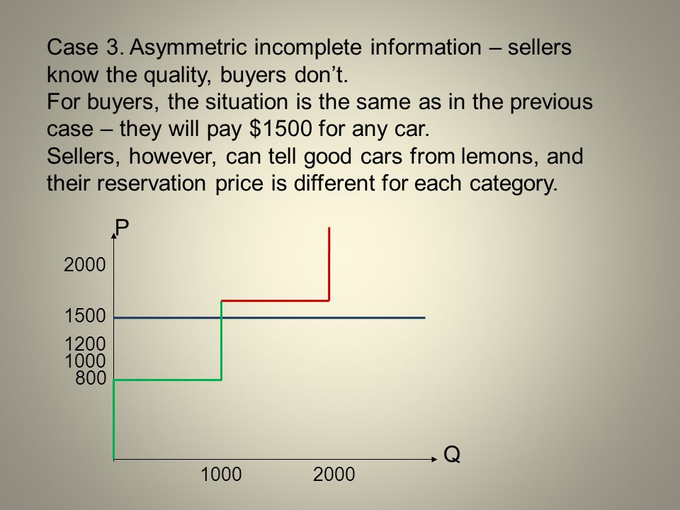 Case 3. Asymmetric incomplete information – sellers know the quality, buyers don't.