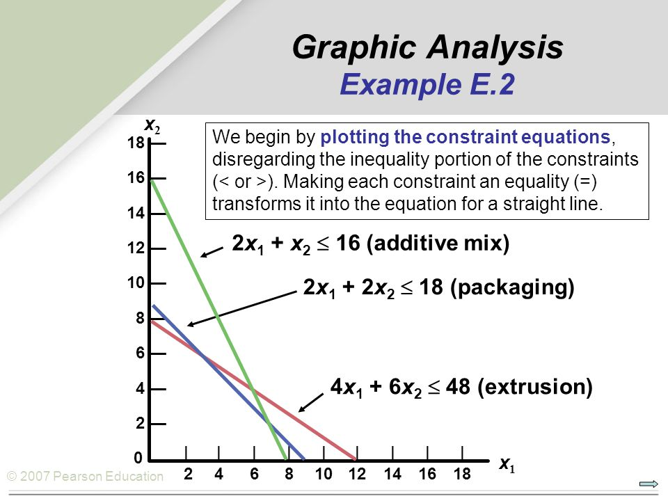 Graphic Analysis Example E.2