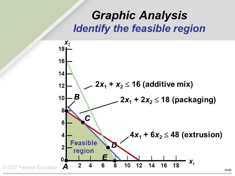 Graphic Analysis Identify the feasible region