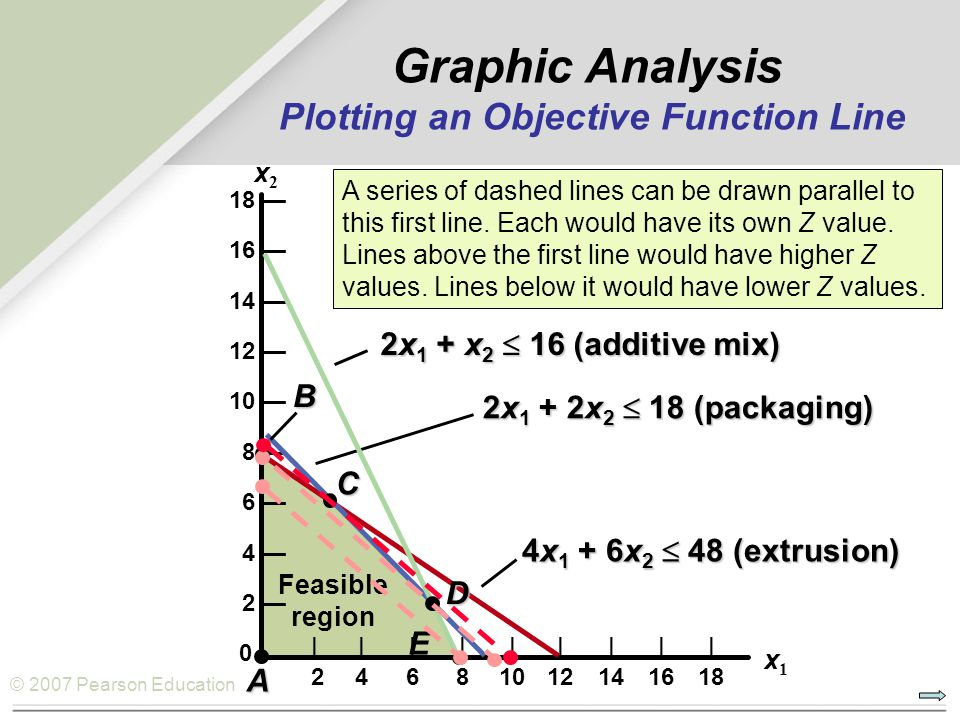 Graphic Analysis Plotting an Objective Function Line