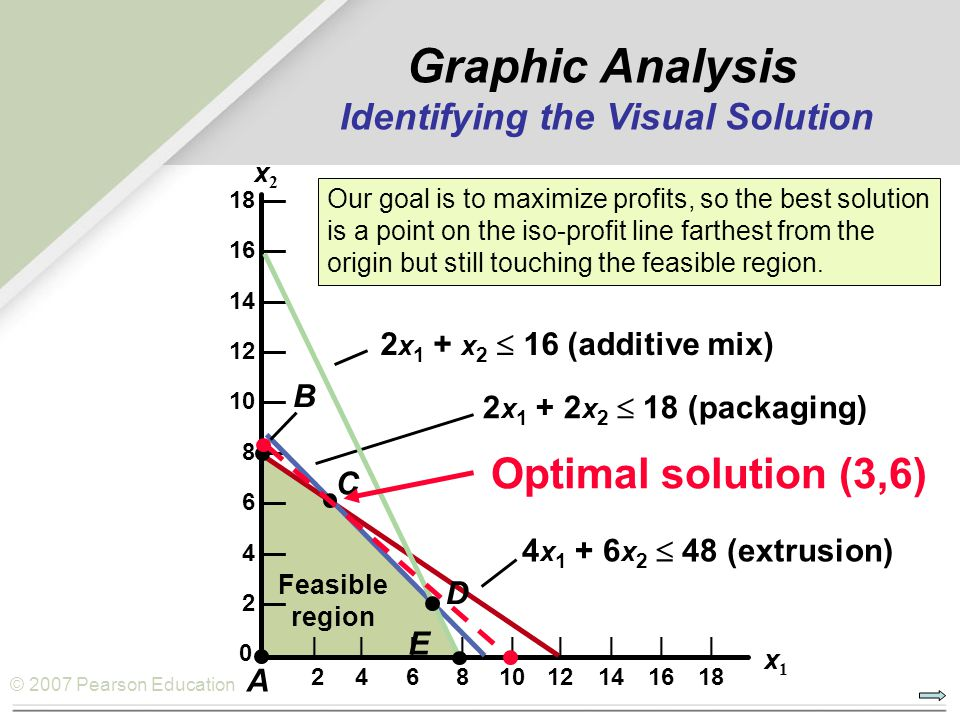 Graphic Analysis Identifying the Visual Solution