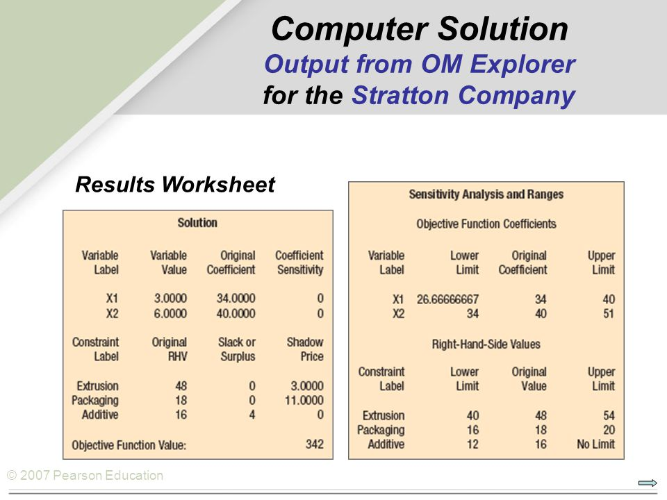 Computer Solution Output from OM Explorer for the Stratton Company