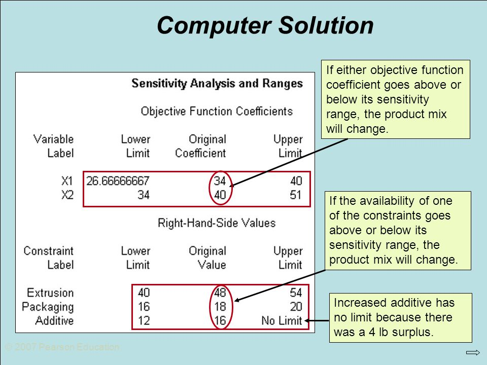 © 2007 Pearson Education Computer Solution.