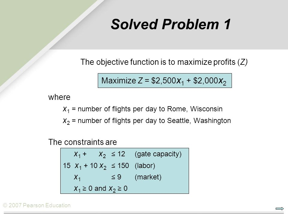The objective function is to maximize profits (Z)