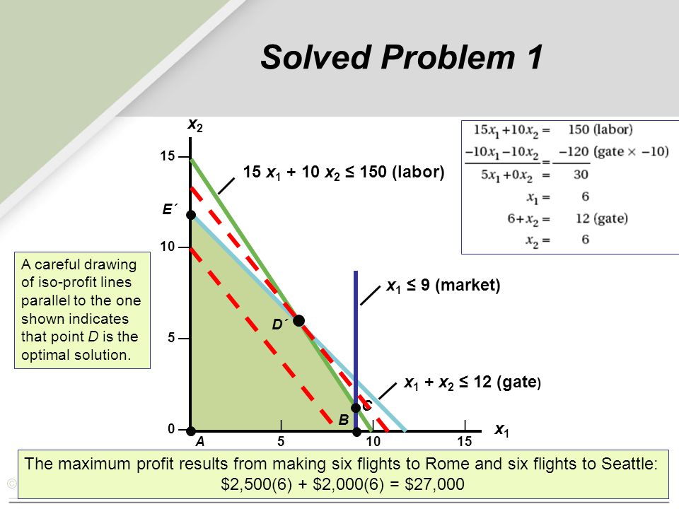 Solved Problem 1 x2 15 x1 + 10 x2 ≤ 150 (labor) x1 ≤ 9 (market)