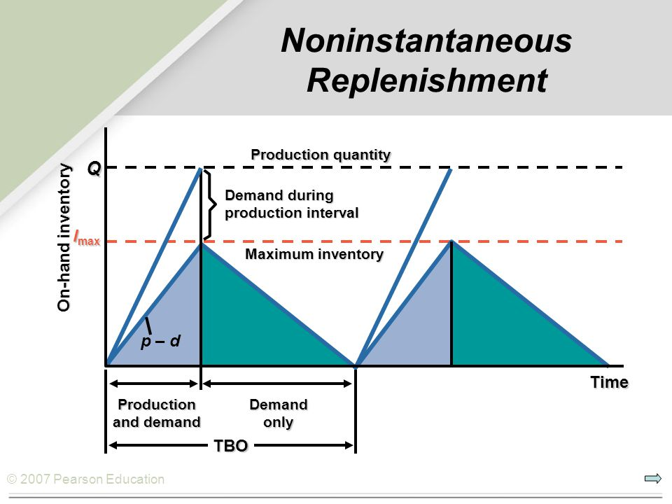 Noninstantaneous Replenishment