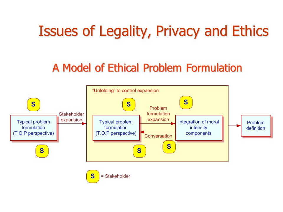 privacy and ethical issues in database interactive Ethical uses of collected data the ethical issues go well beyond privacy global database of information that allows customers to manage and understand.