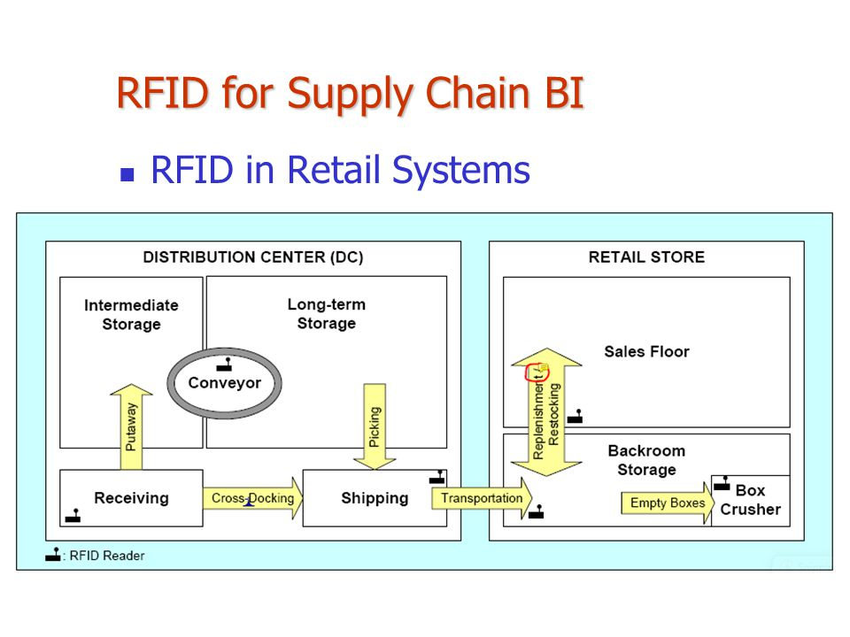 RFID in the Supply Chain: A Guide to Selection and Implementation