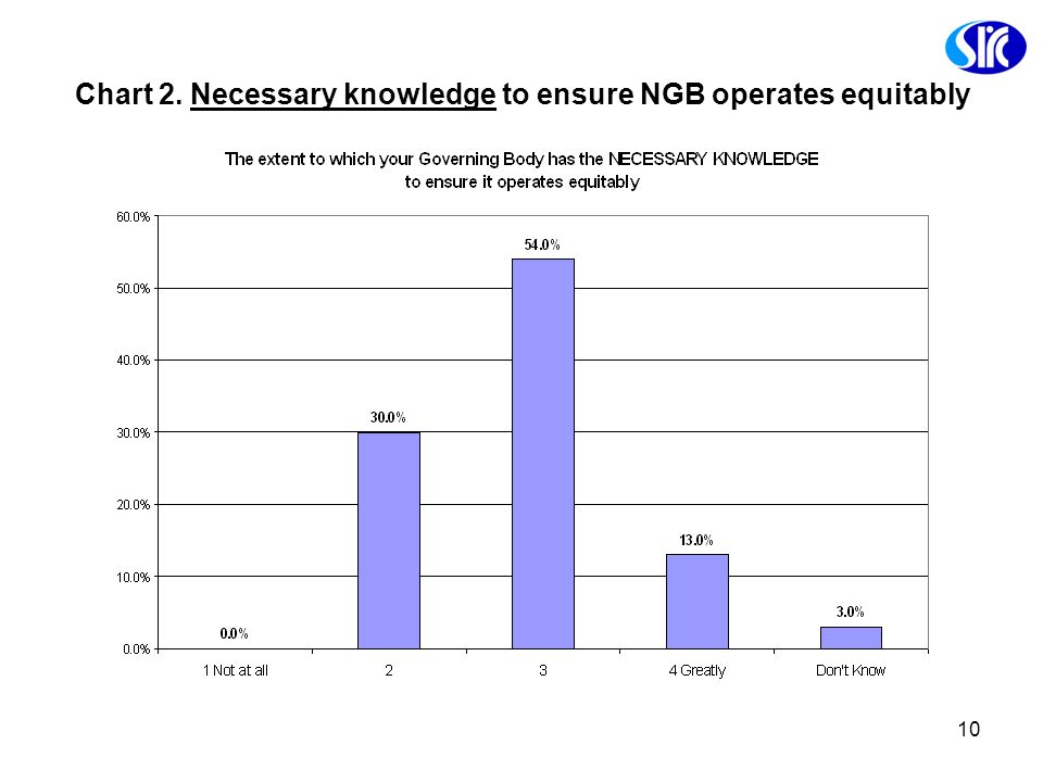 Chart 2. Necessary knowledge to ensure NGB operates equitably
