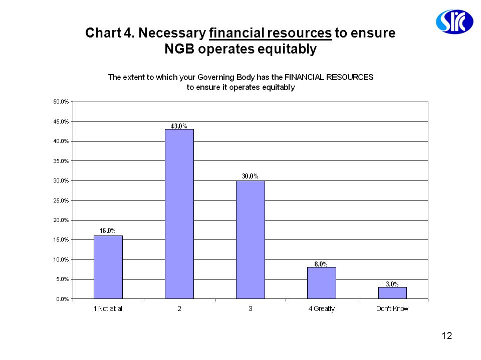 Chart 4. Necessary financial resources to ensure NGB operates equitably