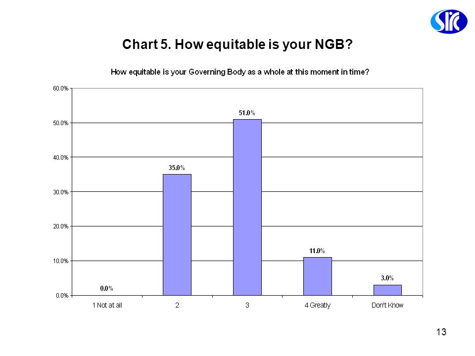 Chart 5. How equitable is your NGB