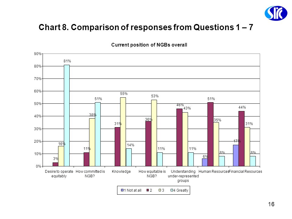 Chart 8. Comparison of responses from Questions 1 – 7