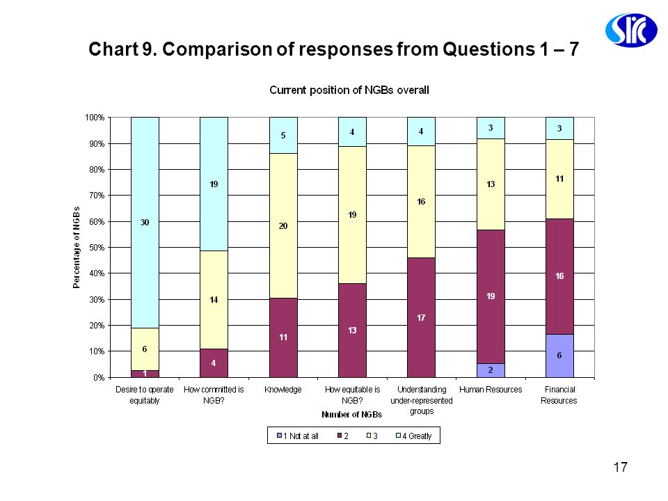 Chart 9. Comparison of responses from Questions 1 – 7