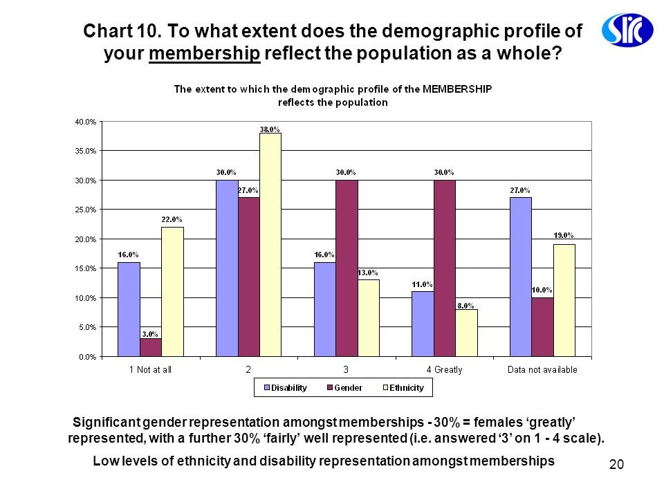 Chart 10. To what extent does the demographic profile of your membership reflect the population as a whole