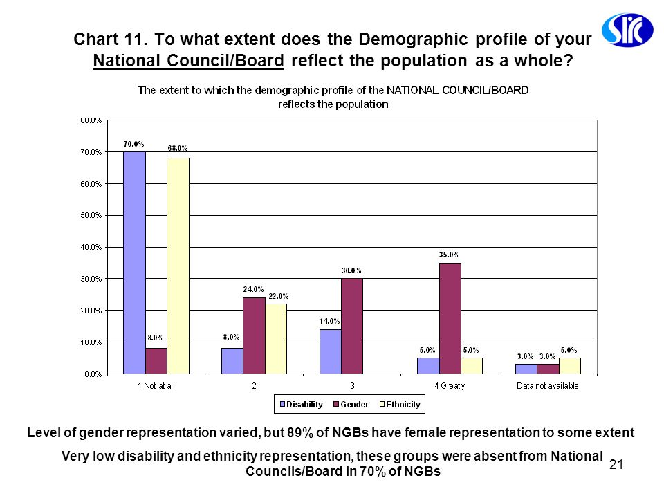 Chart 11. To what extent does the Demographic profile of your National Council/Board reflect the population as a whole