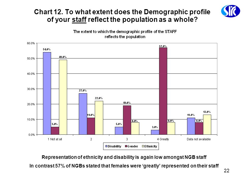 Chart 12. To what extent does the Demographic profile of your staff reflect the population as a whole