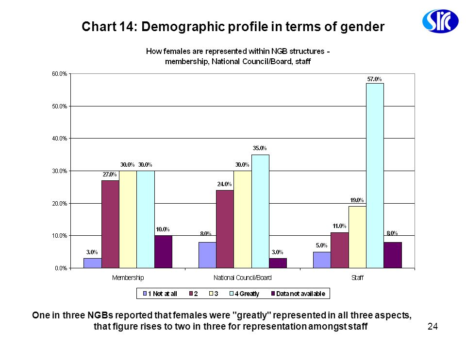 Chart 14: Demographic profile in terms of gender