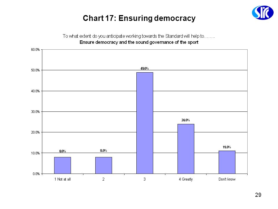 Chart 17: Ensuring democracy