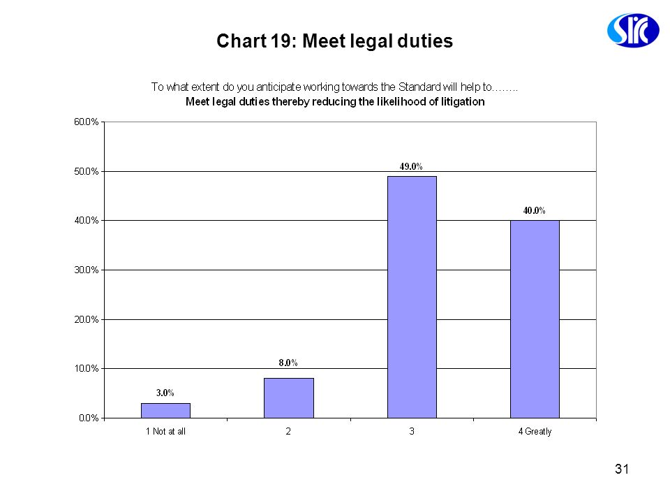 Chart 19: Meet legal duties