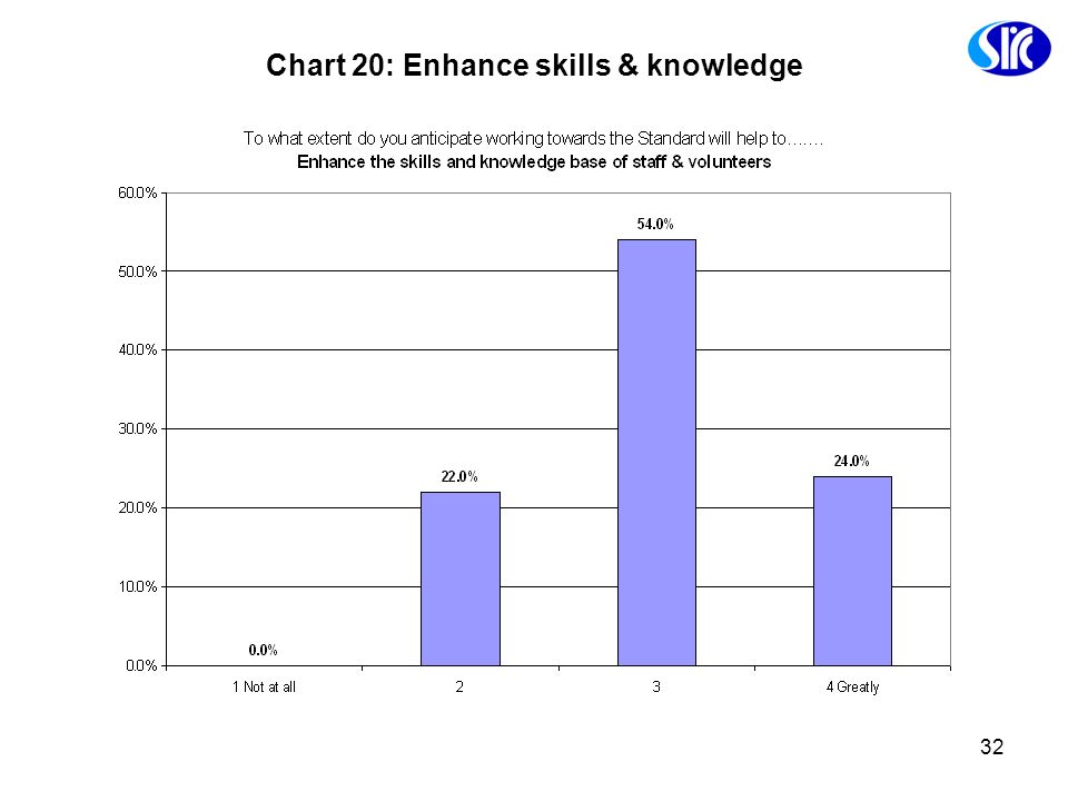 Chart 20: Enhance skills & knowledge