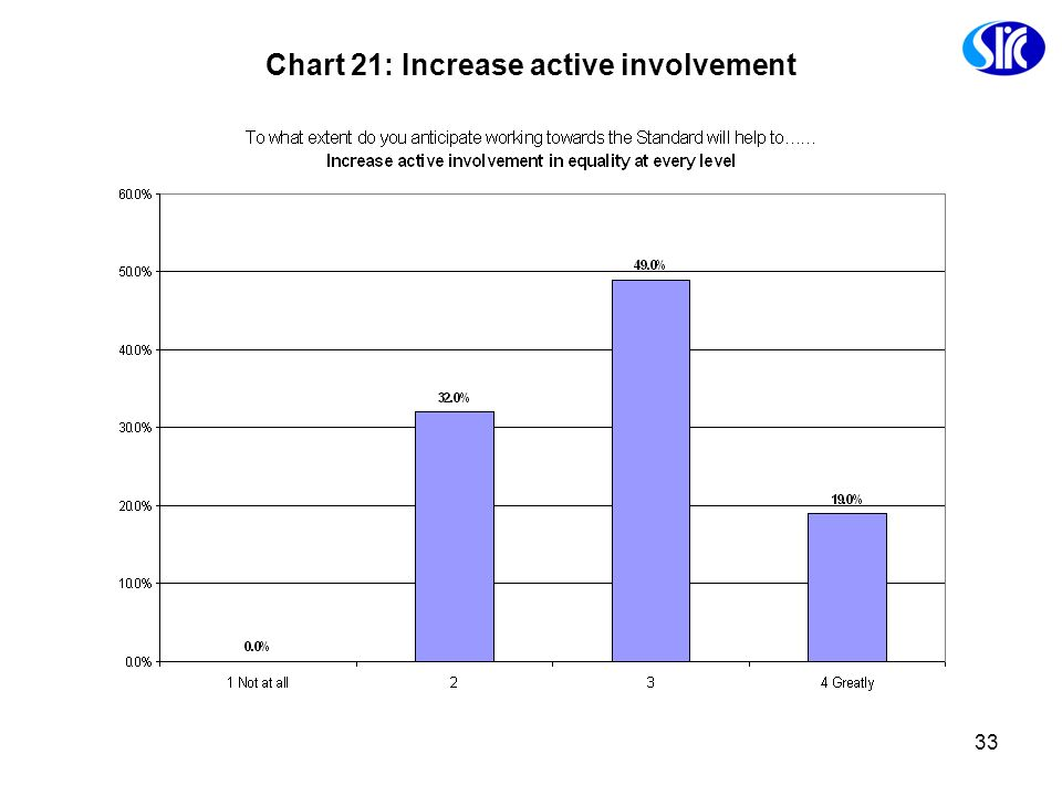 Chart 21: Increase active involvement