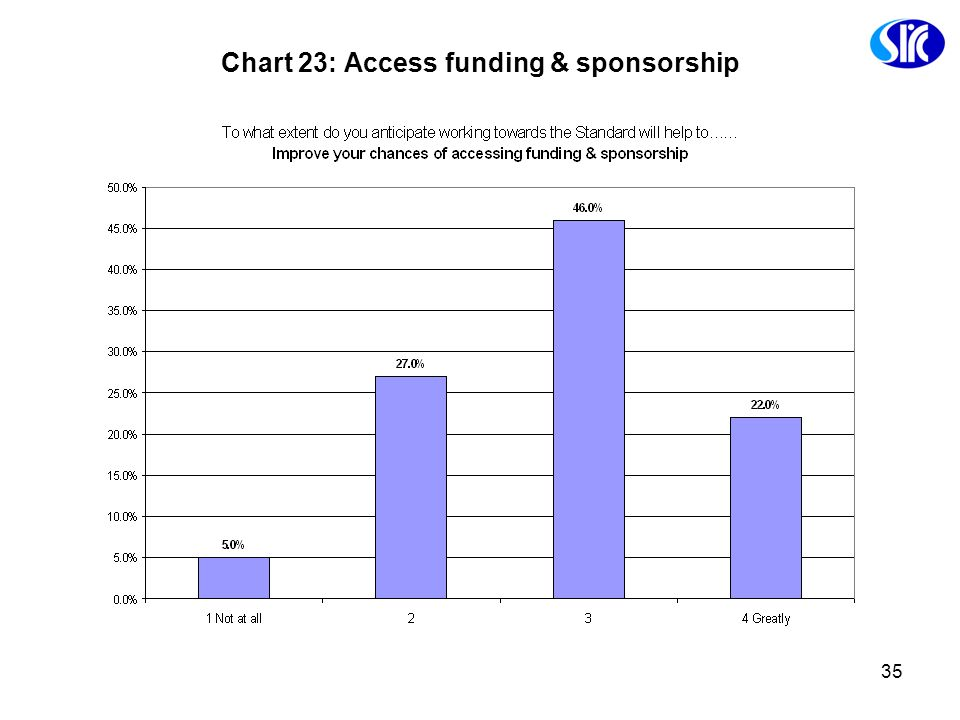 Chart 23: Access funding & sponsorship