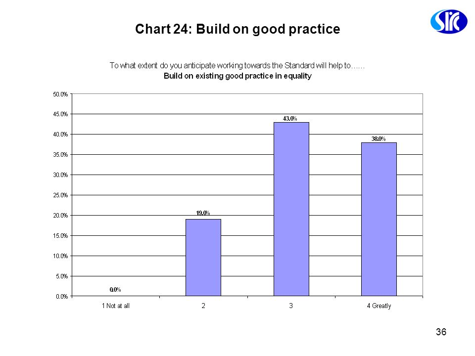 Chart 24: Build on good practice