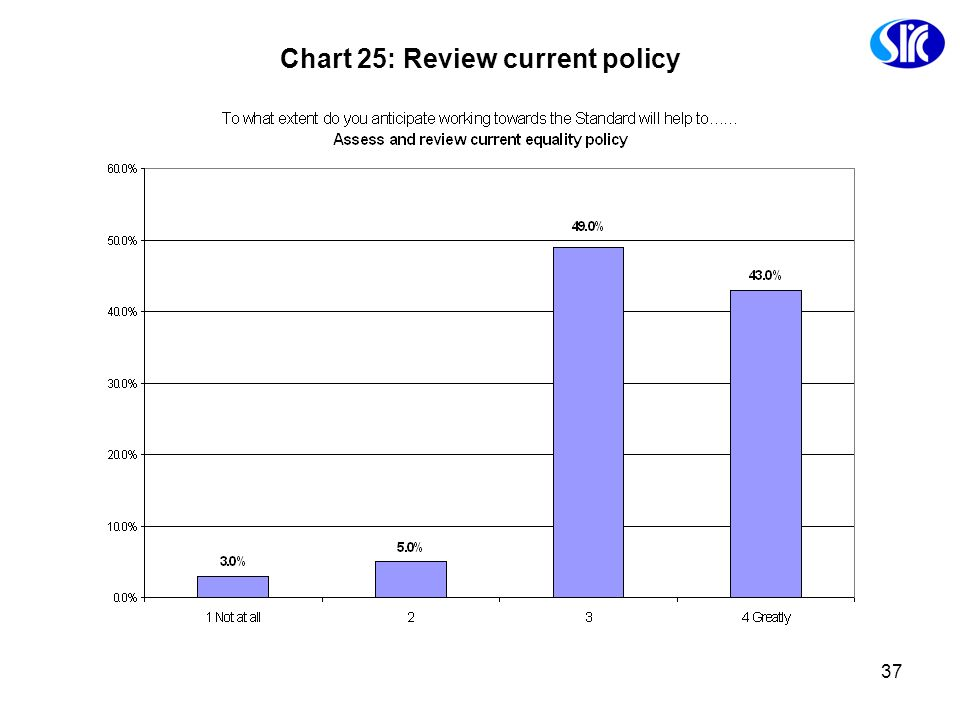 Chart 25: Review current policy