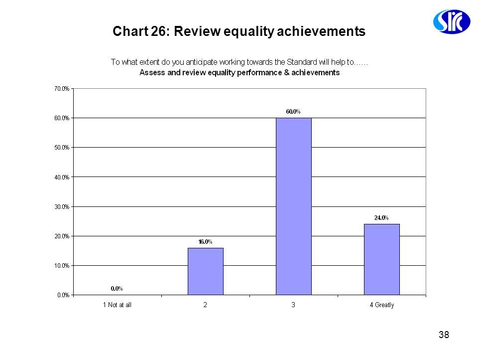 Chart 26: Review equality achievements