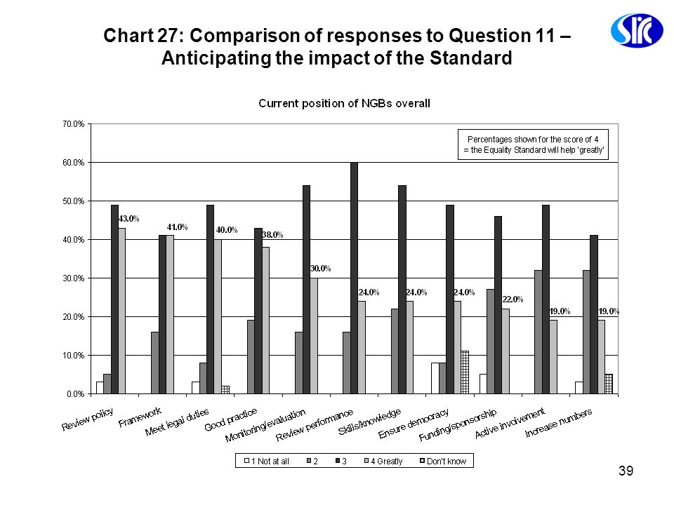 Chart 27: Comparison of responses to Question 11 – Anticipating the impact of the Standard