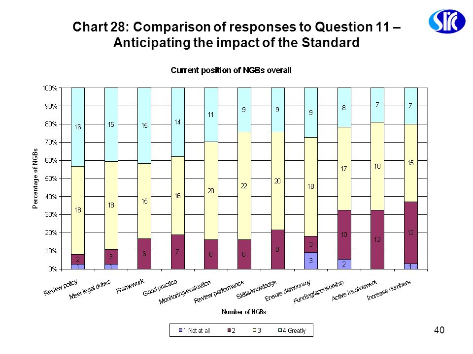 Chart 28: Comparison of responses to Question 11 – Anticipating the impact of the Standard