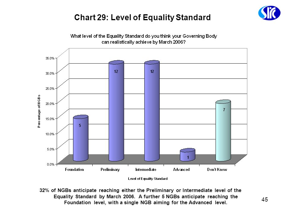 Chart 29: Level of Equality Standard