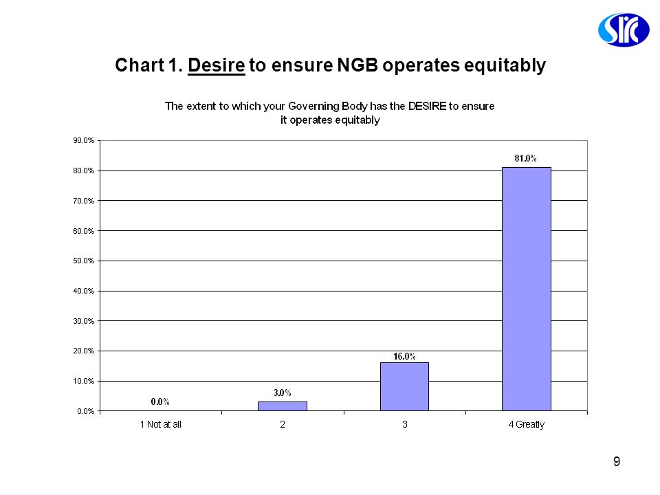Chart 1. Desire to ensure NGB operates equitably