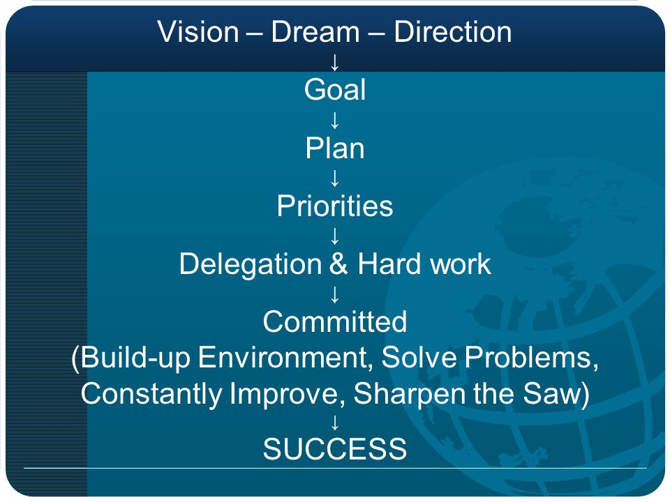 Vision – Dream – Direction Goal Plan Priorities Delegation & Hard work