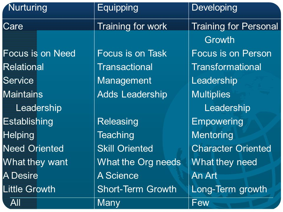 Nurturing Equipping. Developing. Care. Focus is on Need. Relational. Service. Maintains. Leadership.