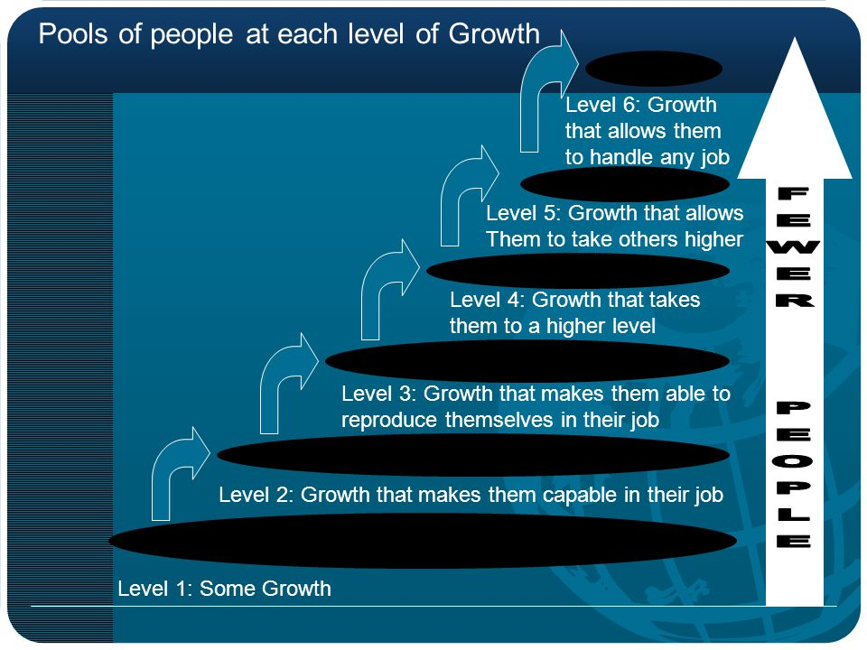 Level 2: Growth that makes them capable in their job
